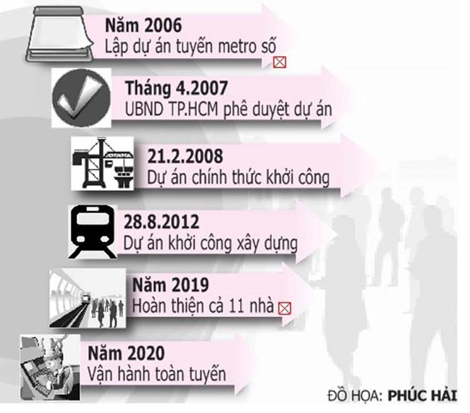 dự án tuyến metro số 1